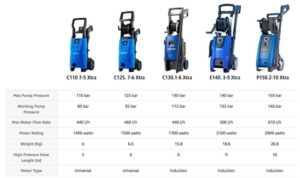 Nilfisk Pressure Washer Comparison